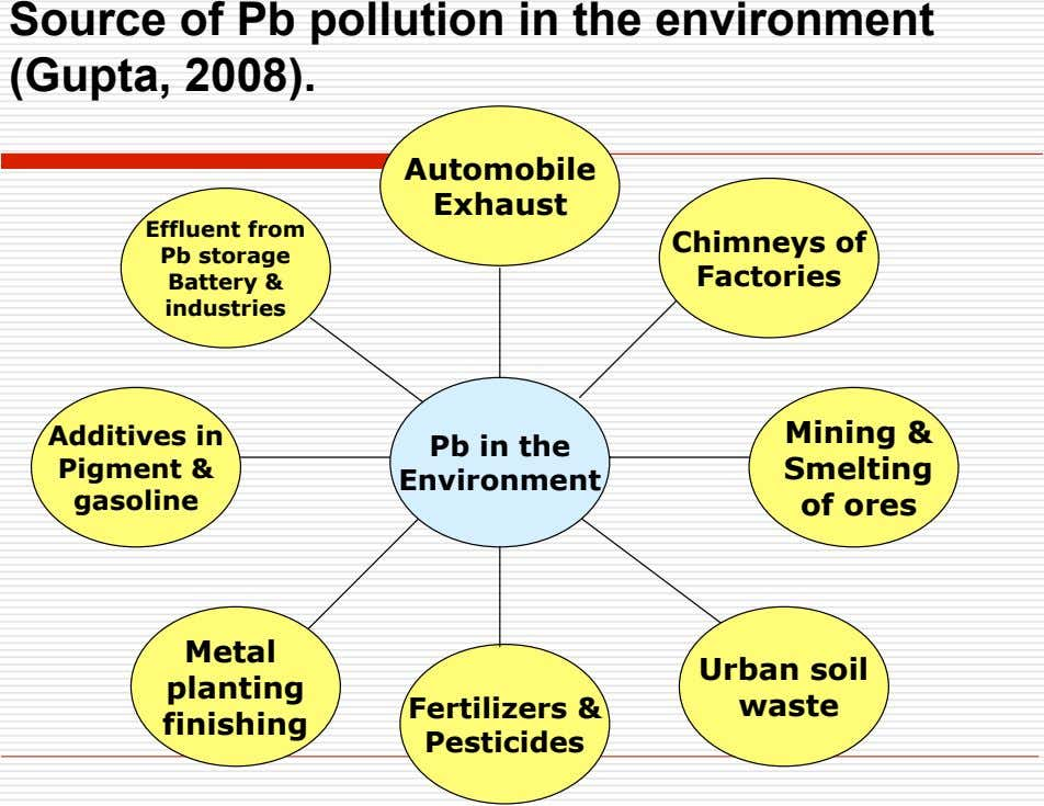 Source of Pb pollution in the environment (Gupta, 2008). Automobile Exhaust Effluent from Pb storage
