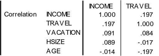 Correlation -.014 -.197 INCOME TRAVEL VACATION HSIZE AGE .089 INCOME TRAVEL 1.000 .197 -.017 .197 1.000