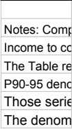 Income to co Notes: Comp The Table re P90-95 deno Those serie The denom