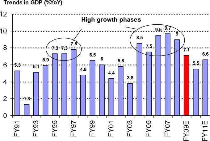 Trends in GDP (%YoY) 12 High growth phases 10 9.5 9.7 9 8.5 7.8 8