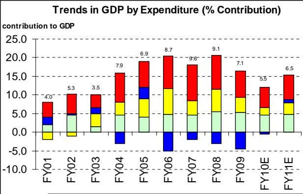 Trends in GDP by Expenditure (% Contribution) contribution to GDP 25.0 8.7 9.1 6.9 20.0