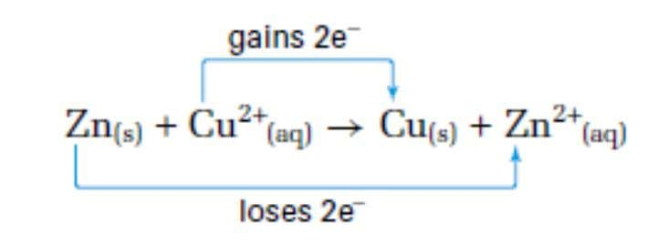 the loss of electrons. Reduction is the gain of electrons . • In the reaction of