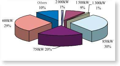 Figure 1 Turbine capacity types installed at end of 2006 installed capacity at the end of