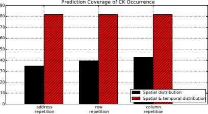 Prediction Coverage of CK Occurrence 90 80 70 60 50 40 30 20 10 Spatial