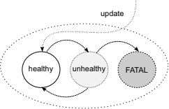 update healthy unhealthy FATAL