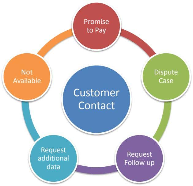 Promise to Pay Not Dispute Available Case Customer Contact Request Request additional Follow up data