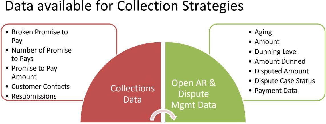 Data available for Collection Strategies • Broken Promise to Pay • Aging • Amount •