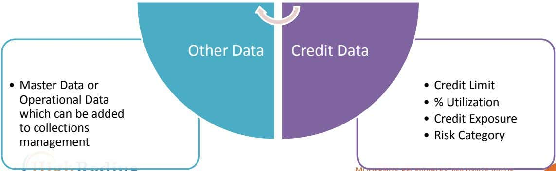 Other Data Credit Data • Master Data or • Credit Limit Operational Data • %