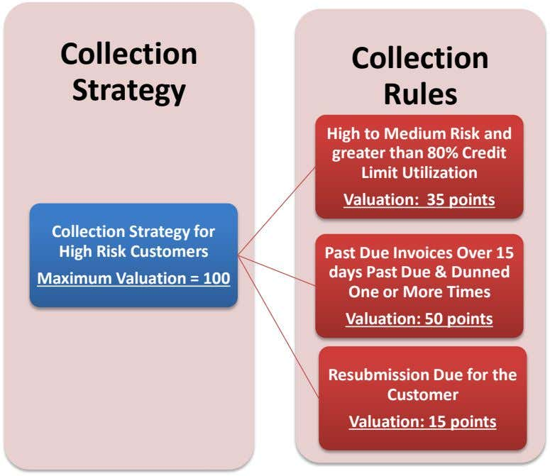 Collection Collection Strategy Rules High to Medium Risk and greater than 80% Credit Limit Utilization
