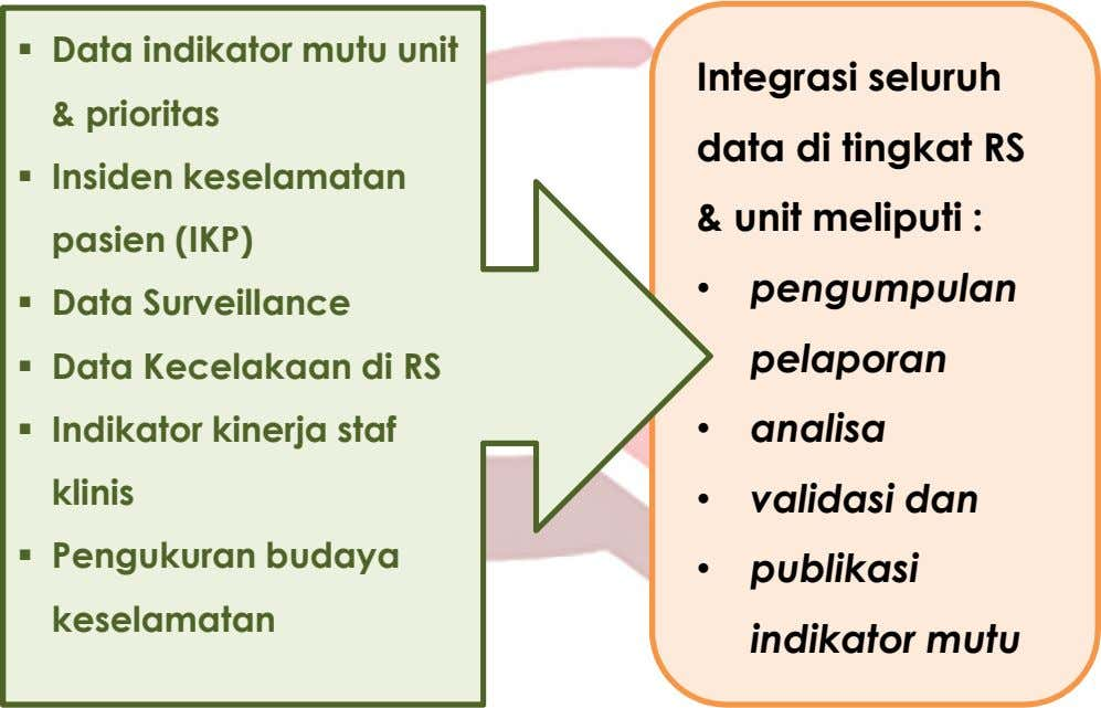  Data indikator mutu unit & prioritas Integrasi seluruh data di tingkat RS  Insiden