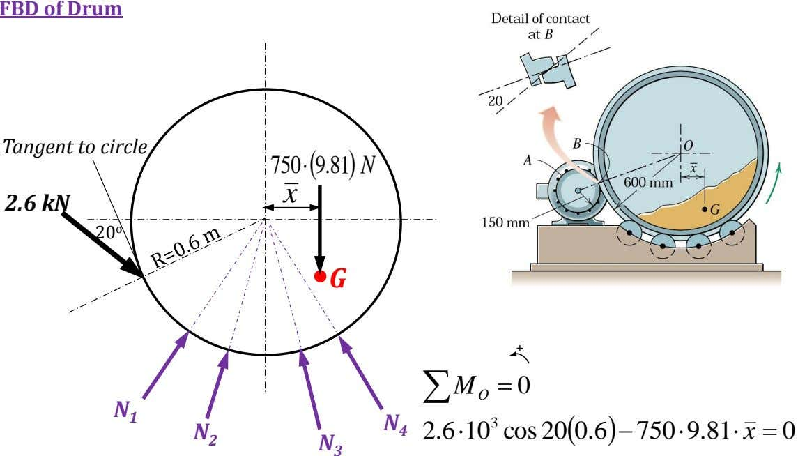 FBD of Drum Tangent to circle 750 9.81 N x 2.6 kN 20 o G