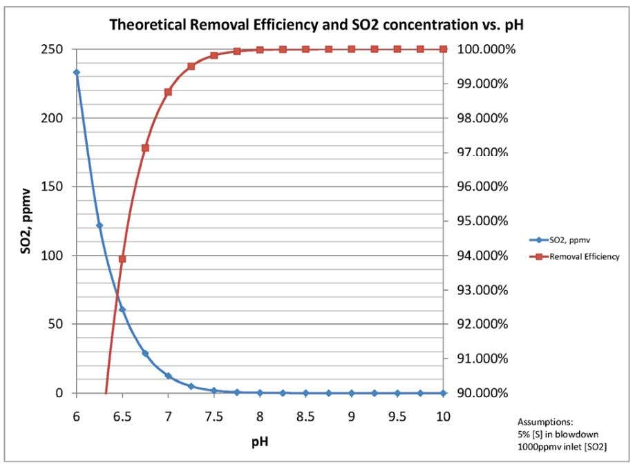 Figure 2: Theoretical scrubbe r performance versus pH. Minimizing Caustic Consumption Another main driver for a