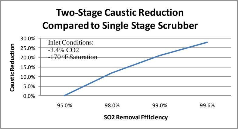 Two‐Stage Caustic Reduction Compared to Single Stage Scrubber 30.0% Inlet Conditions: 25.0% 20.0% -3.4% CO2 -170
