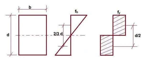 shape of the section. RECTANGULAR BEAM (Shown in figure 4) Figure 4: Load factor The moment