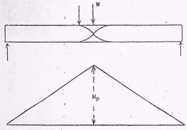 the yield value. Figure 6 shows the curve for I-section. Figure 5: Plastic Hinge Figure 6: