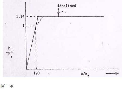 6 shows the curve for I-section. Figure 5: Plastic Hinge Figure 6: Idealised curve Table –