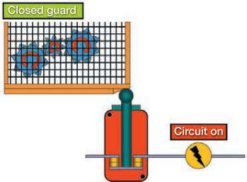 FIGURE 2-10 OPERATING PRINCIPLE OF INTERLOCKING GUARDS