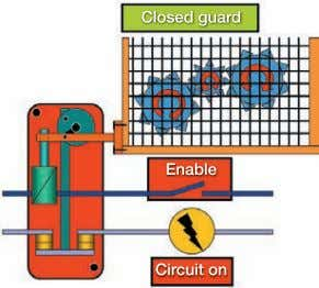 FIGURE 2-11 OPERATING PRINCIPLE OF INTERLOCKED GUARD WITH GUARD LOCKING