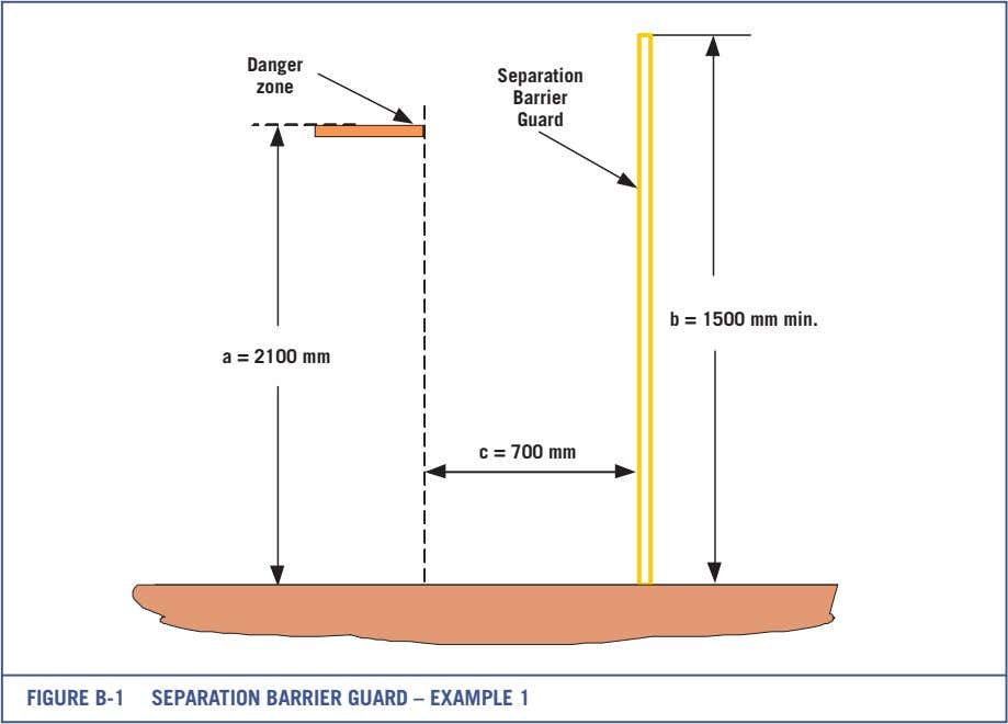 Danger Separation zone Barrier Guard b = 1500 mm min. a = 2100 mm c