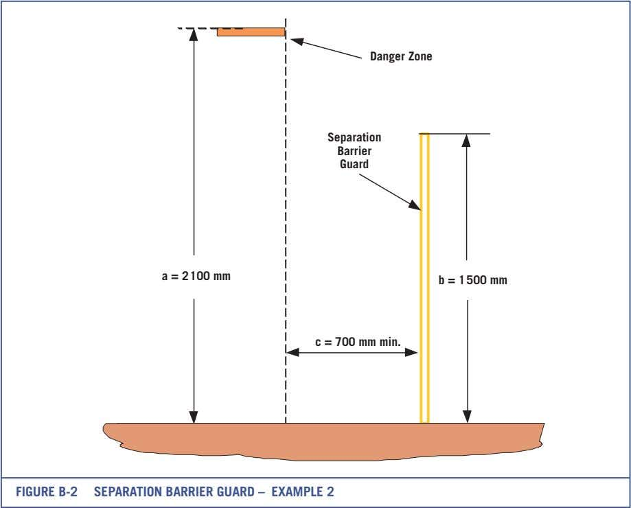 Danger Zone Separation Barrier Guard a = 2100 mm b = 1500 mm c =