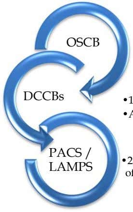 OSCB DCCBs PACS / LAMPS