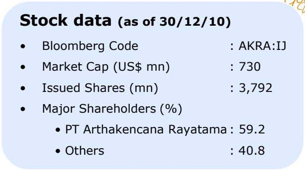 Stock data (as of 30/12/10) • Bloomberg Code : AKRA:IJ • Market Cap (US$ mn)