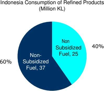 Indonesia Consumption of Refined Products (Million KL) Non 40% Subsidized Non- Fuel, 25 60% Subsidized