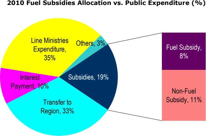 2010 Fuel Subsidies Allocation vs. Public Expenditure (%) Line Ministries Others, 3% Fuel Subsidy, Expenditure,