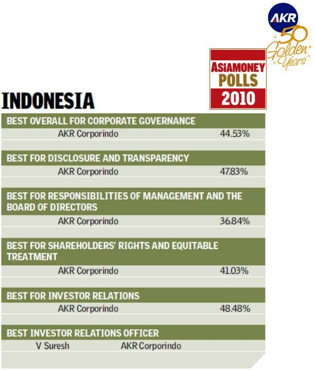 Latest Award in Corporate Governance • Asiamoney's Corporate Governance Polls for 2010, announced in December