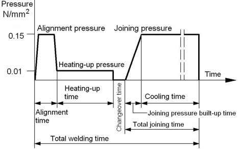 heated tool temperatures as function of the wall thickness. Figure 3. Process steps of heated tool