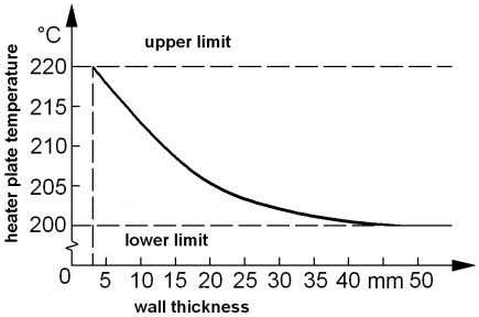Figure 2. Recommended values for the heated tool temperatures as function of the wall thickness.