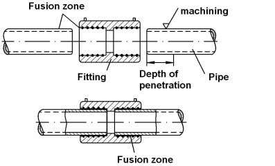 which are heated up by electrical energy (see figure 5). Figure 5. Electro-socket welding (principle). 5.2