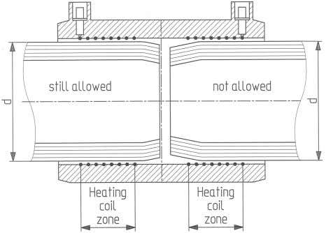 pipe end should be shortened immediately before welding. Figure 6. Bevelled shrink of the pipe end.