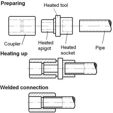 device is required because of the higher joining force. Figure 7. Heated tool socket welding (principle).