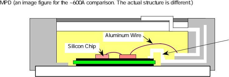 MPD (an image figure for the ~600A comparison. The actual structure is different.) Aluminum Wire