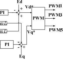 PI controller to achieve the unit power factor. ω L ω L Fig. 6. Direct current