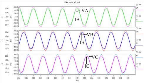 results show that in rectifier mode the power factor is 1. Fig. 12. Three-phase grid voltage