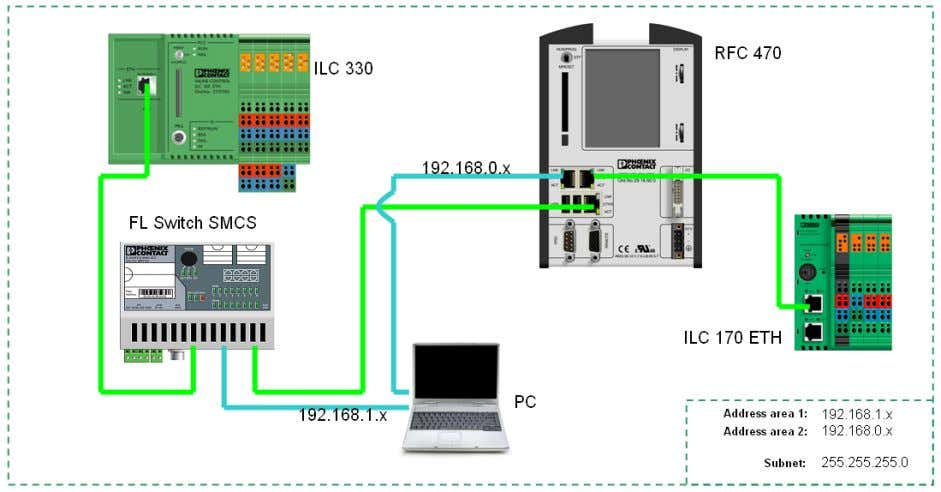 UM EN PROFINET CTRL DEV Figure 4-1 Typical application, devices in several networks In this example,