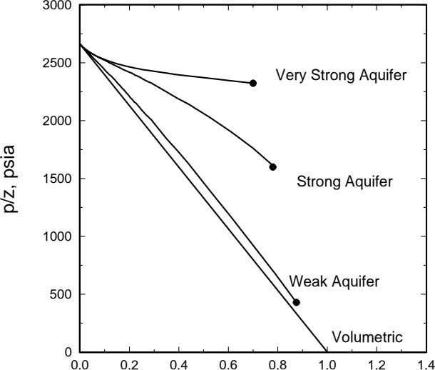 3000 2500 Very Strong Aquifer 2000 1500 Strong Aquifer 1000 Weak Aquifer 500 Volumetric 0