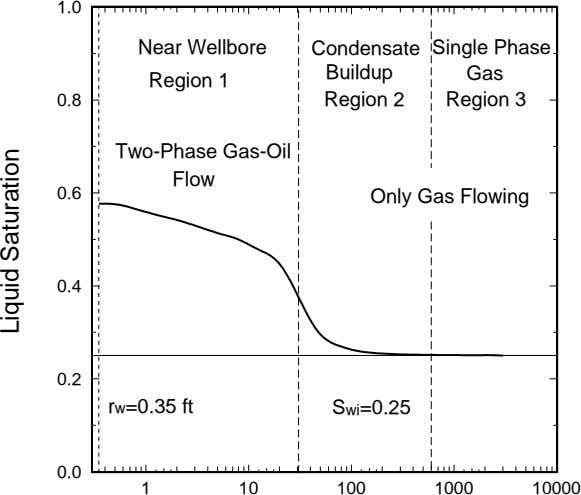 1.0 Near Wellbore Condensate Single Phase Buildup Gas Region 1 0.8 Region 2 Region 3