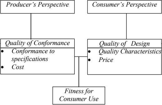 "Producer""s Perspective Consumer""s Perspective Quality of Conformance Quality of Design  Conformance to "