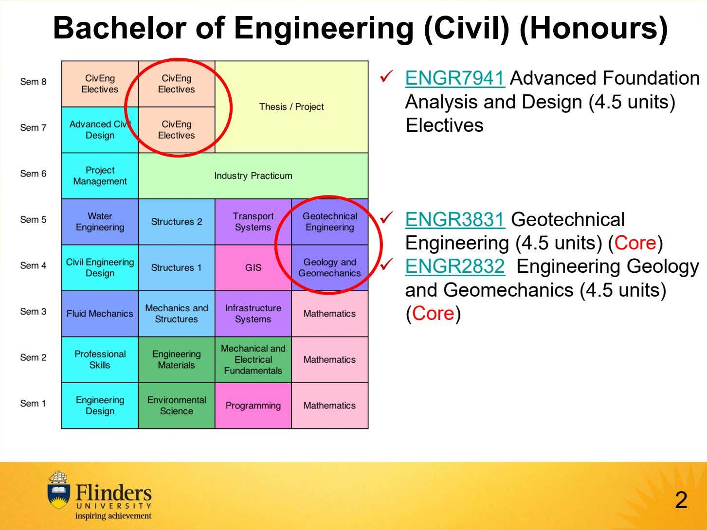Bachelor of Engineering (Civil) (Honours)  ENGR7941 Advanced Foundation Analysis and Design (4.5 units) Electives