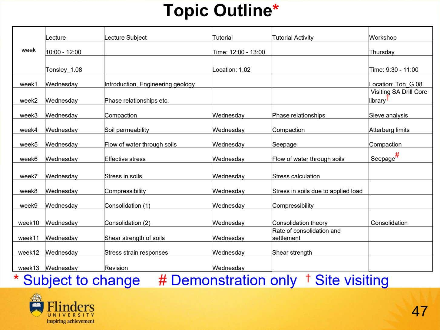 Topic Outline* Lecture Lecture Subject Tutorial Tutorial Activity Workshop week 10:00 - 12:00 Time: 12:00