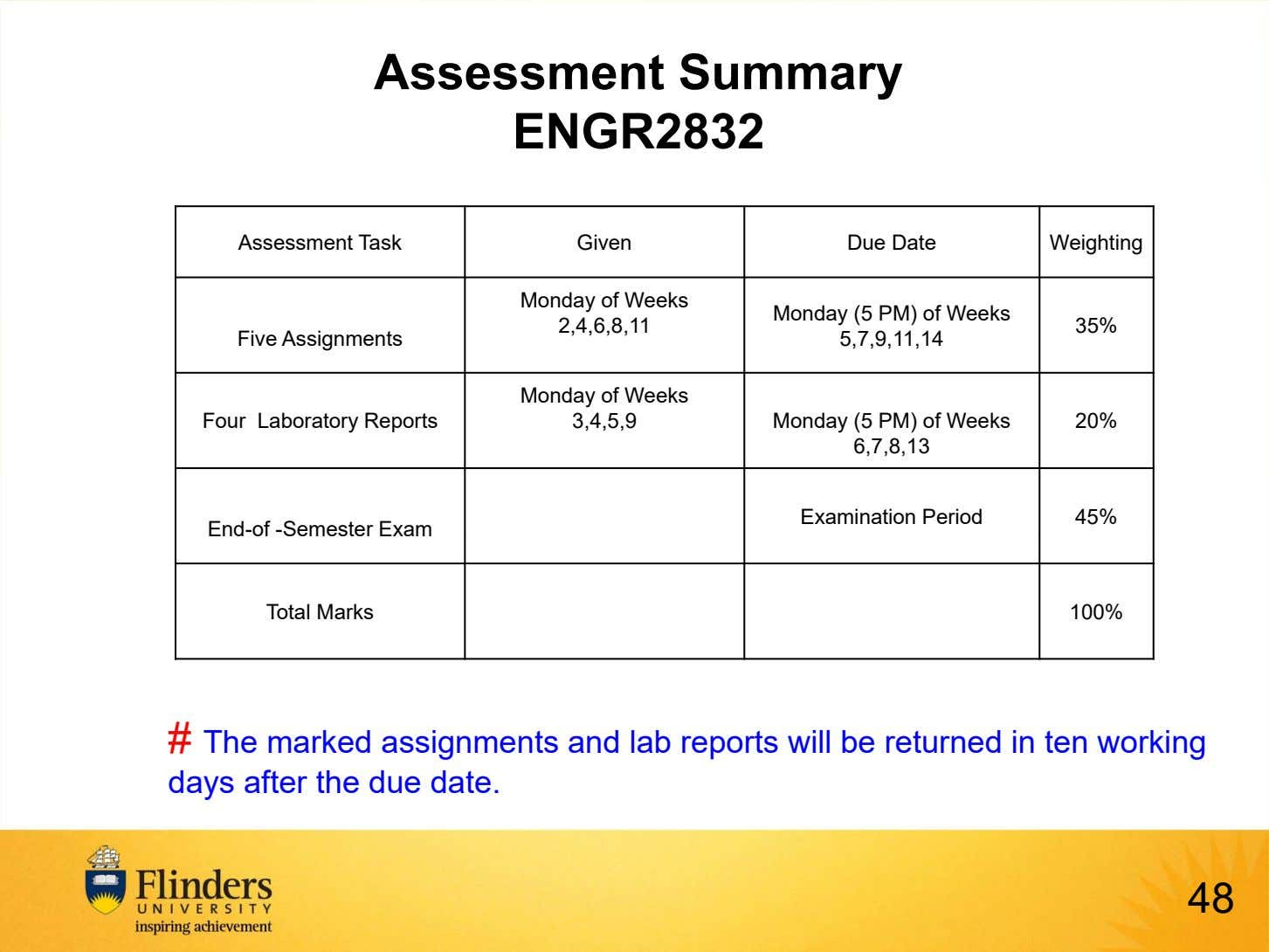 Assessment Summary ENGR2832 Assessment Task Given Due Date Weighting Monday of Weeks Monday (5 PM)