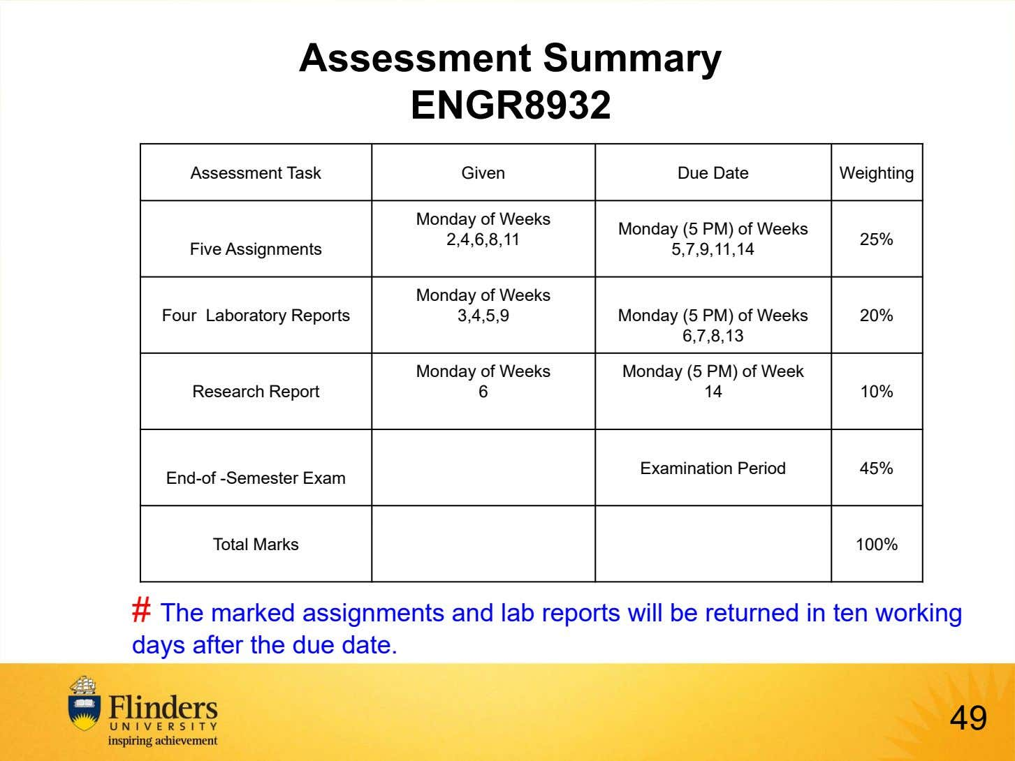 Assessment Summary ENGR8932 Assessment Task Given Due Date Weighting Monday of Weeks Monday (5 PM)