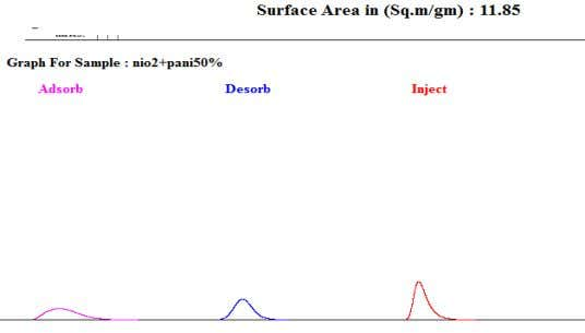 the Surface area graph of Pure Nickel oxide nanoparticles Fig. 4.3(b): shows the Surface area graph