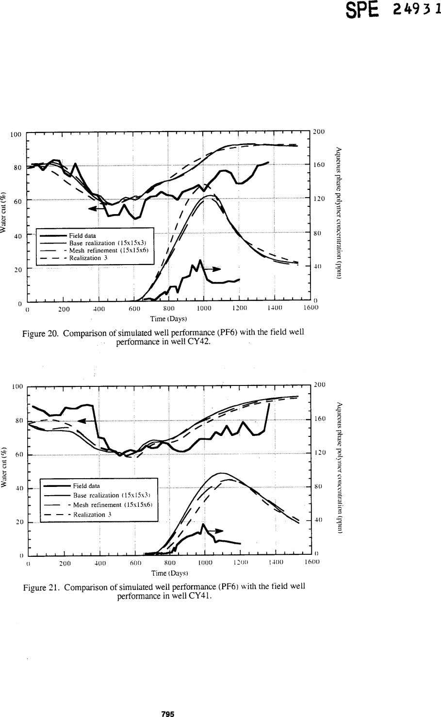 1200 1100 0 200 JOO 600 SO0 1000 Time (Days) Figure 20. Comparison of simulated