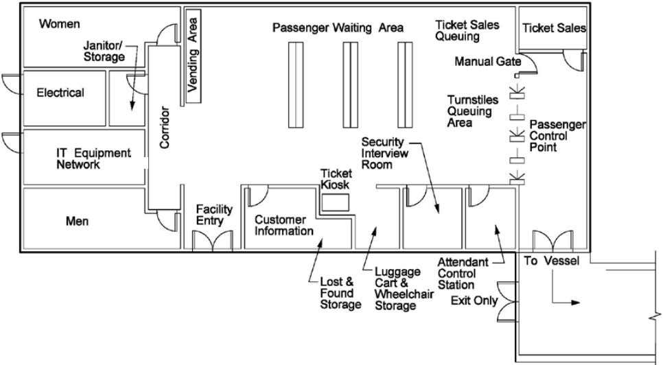 Circulation and Passenger Waiting Chapter 410 Example Passenger Waiting Area Layout within Passenger Building Exhibit