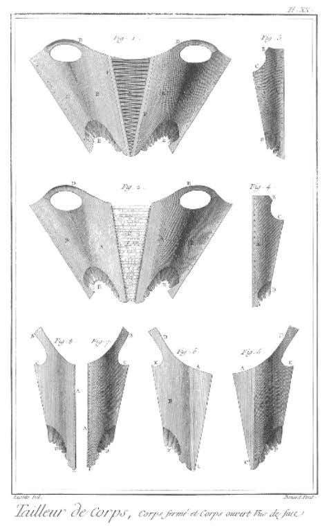 Plate XX: Encyclopedia of Denis Diderot (1751-1777)