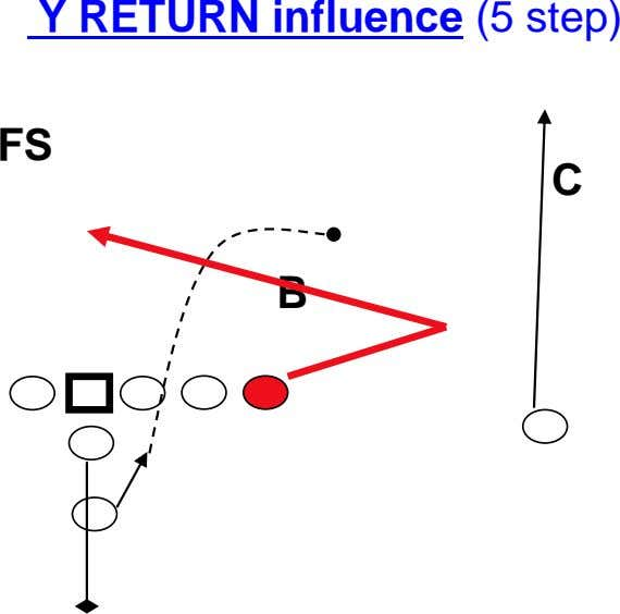 Y RETURN influence (5 step) FS C B